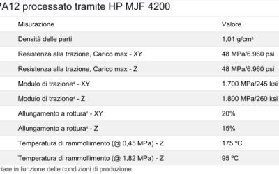 Funzionalità del Poliammide 12 (PA12)